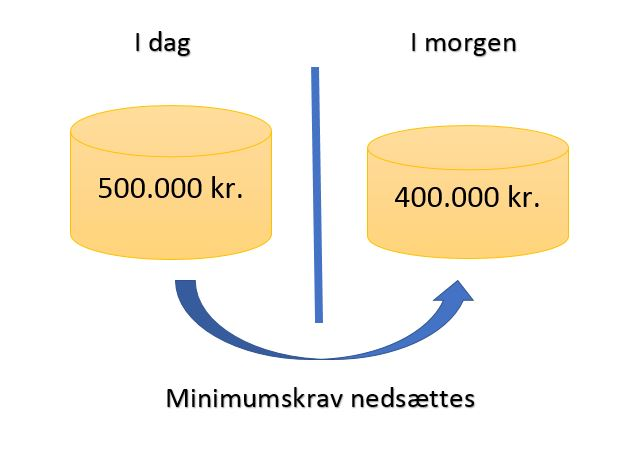 Minimumskrav aktieselskab